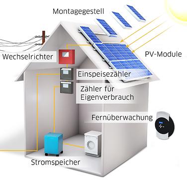 photovoltaik versicherung 1 rang ko test. Black Bedroom Furniture Sets. Home Design Ideas